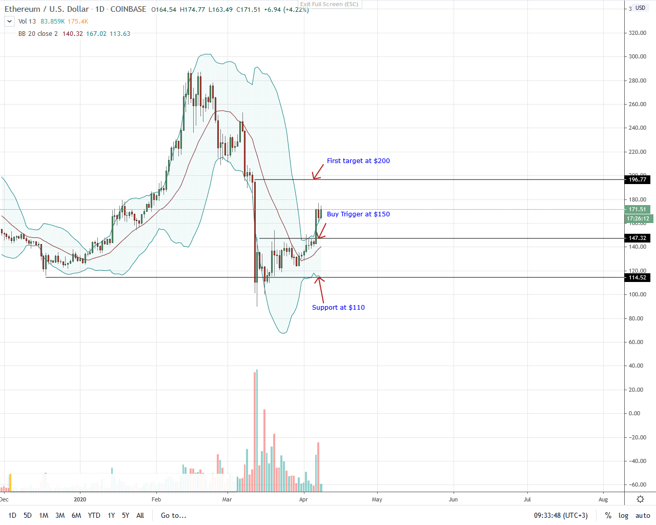 Ethereum Daily Chart for Apr 8