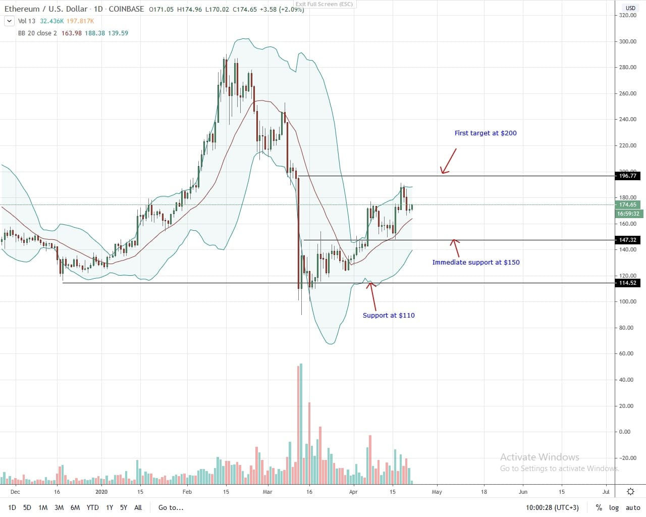 Ethereum Daily Chart for April 22