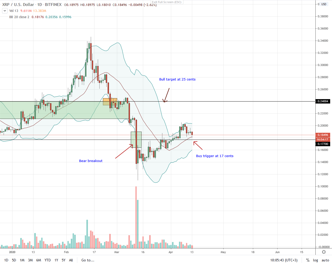 Ripple Daily Chart for Apr 13