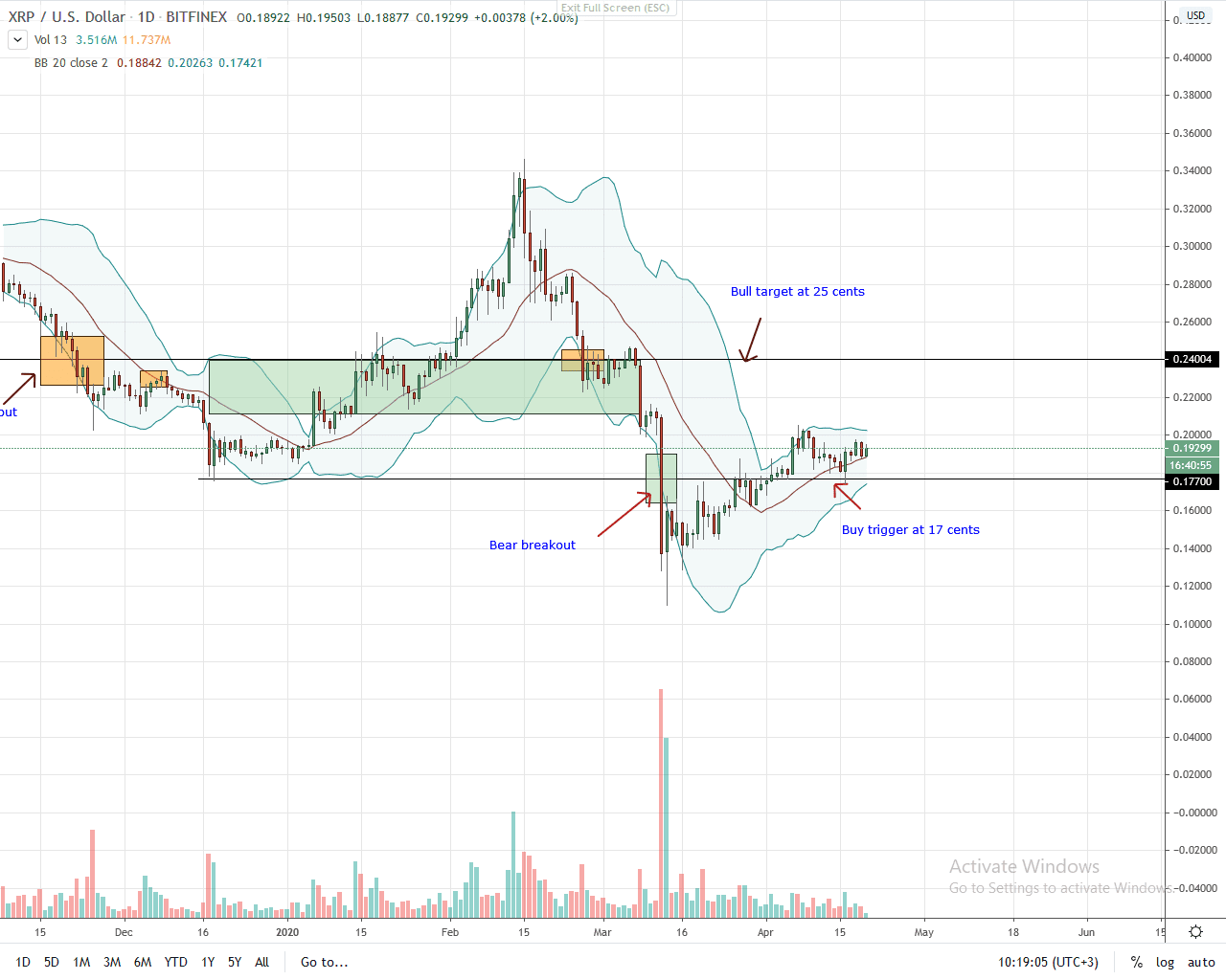 Ripple Daily Chart for Apr 20