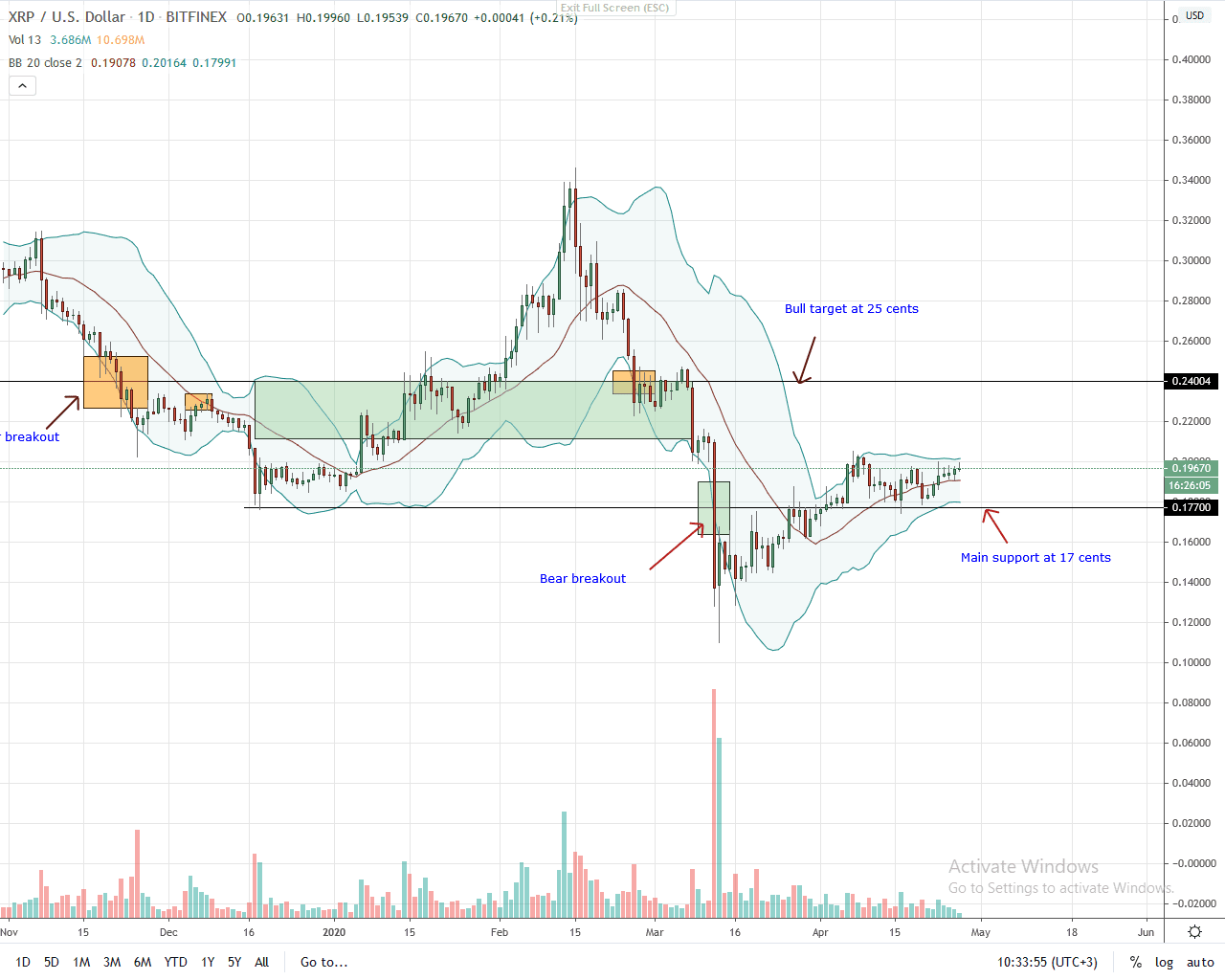 Ripple Daily Chart for April 27