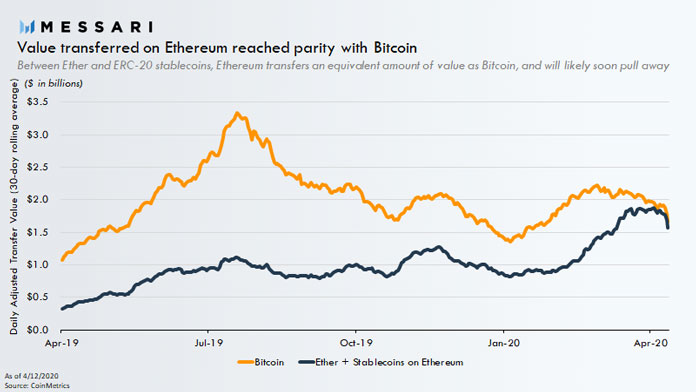 Ethereum's Average Daily Transaction Value Now at Par with Bitcoin's