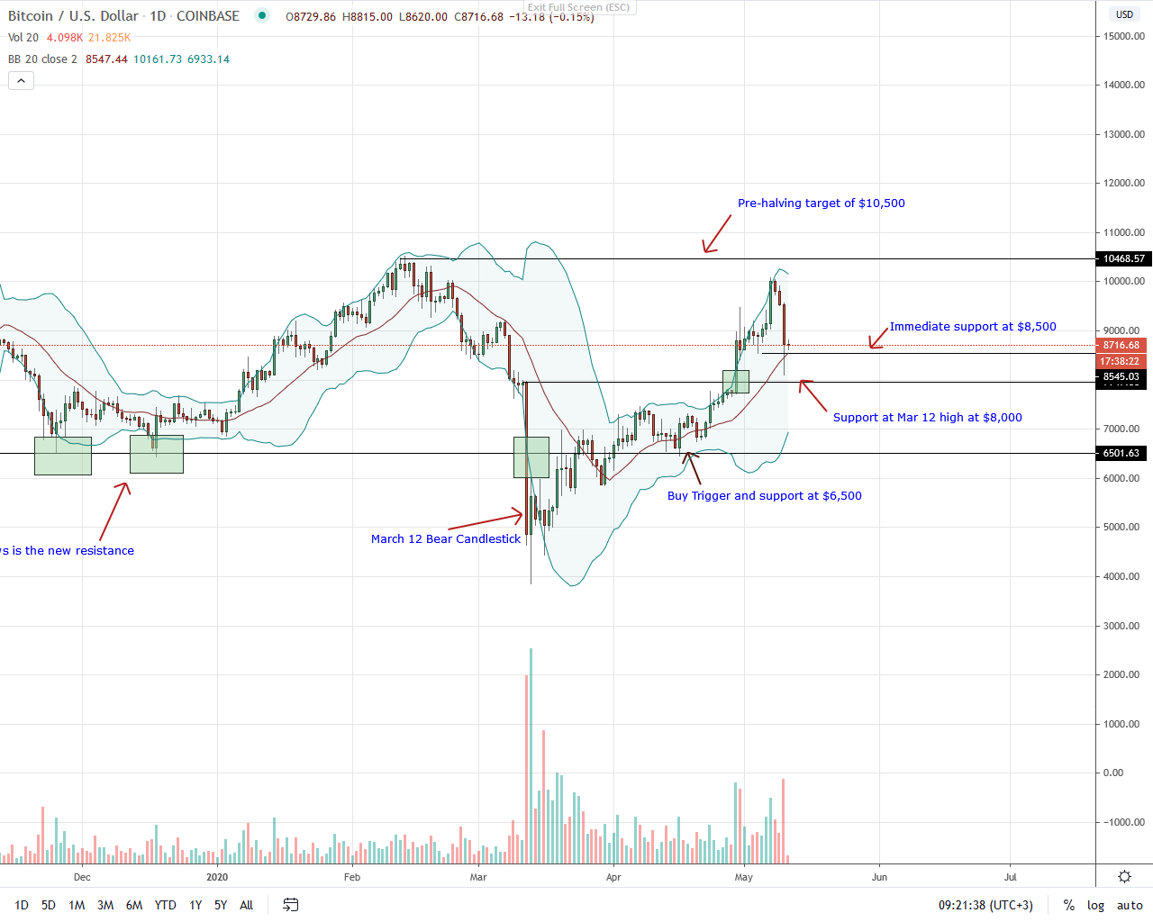 Bitcoin Daily Chart for May 11