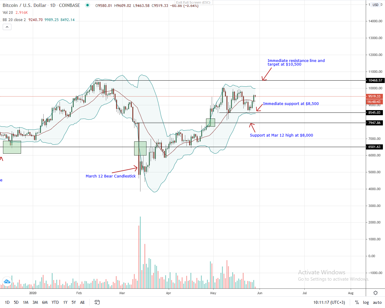 Bitcoin Daily Chart for May 29