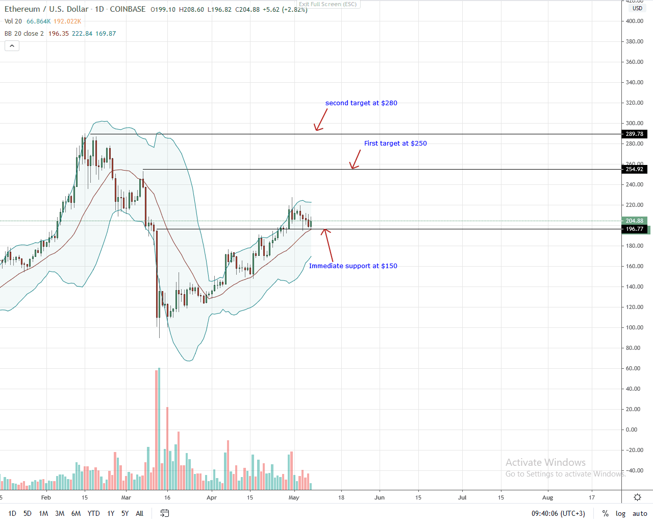 Ethereum Daily Chart for May 7
