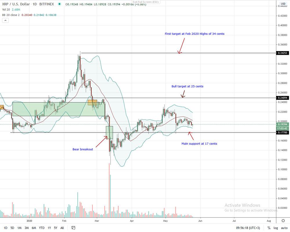 Ripple price analisys May
