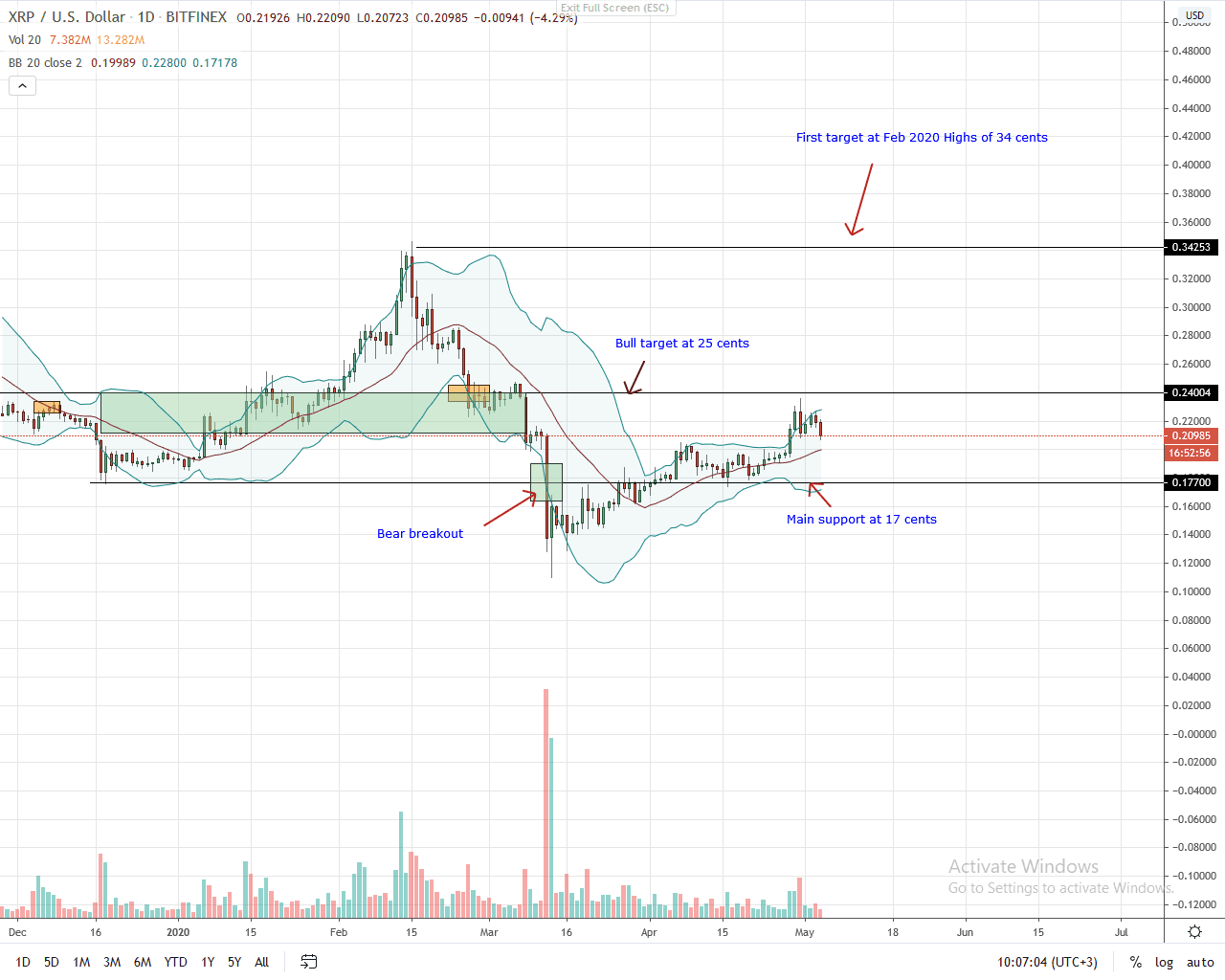 Ripple Daily Chart for May 4