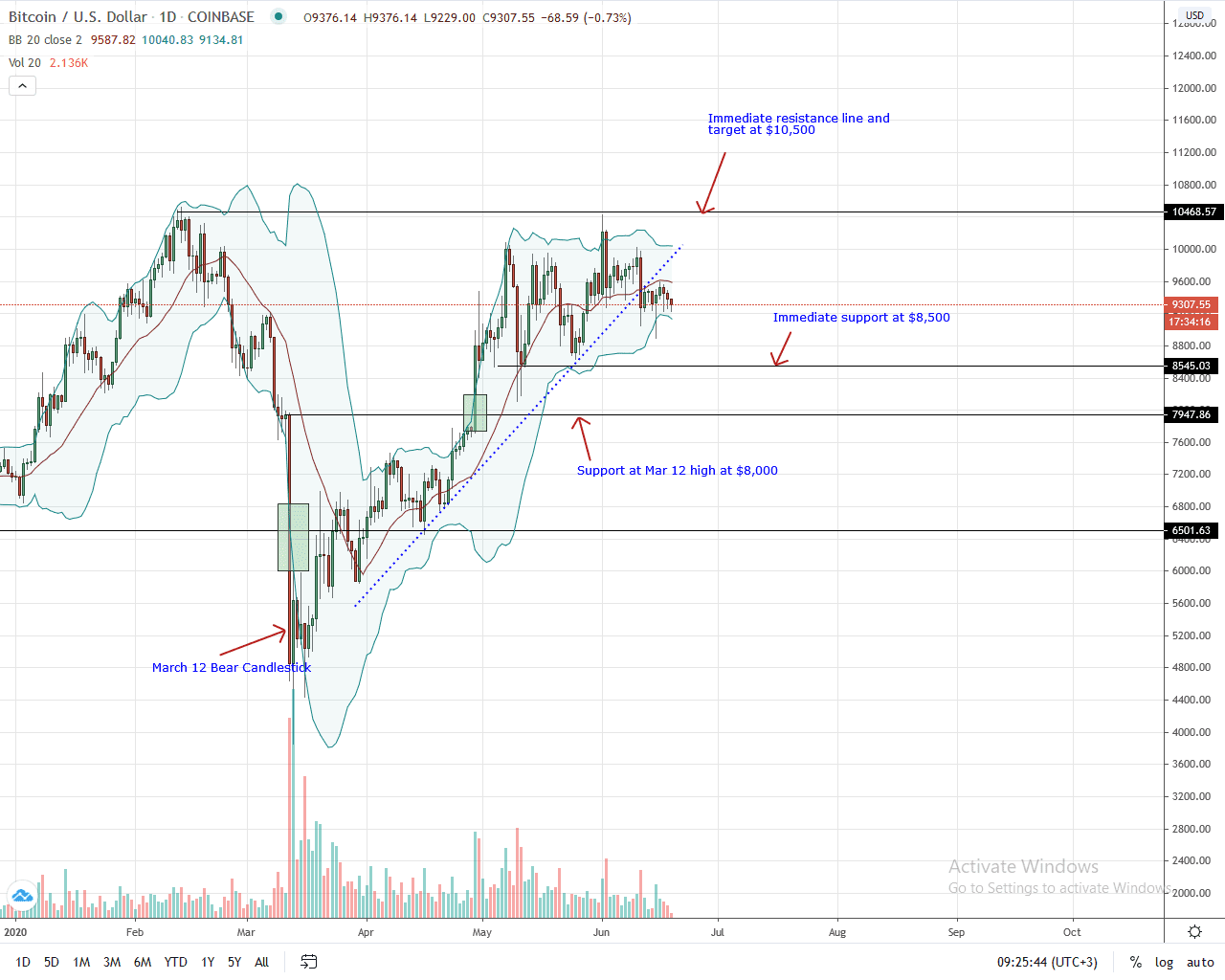 Bitcoin Daily Chart for June 19, 2020