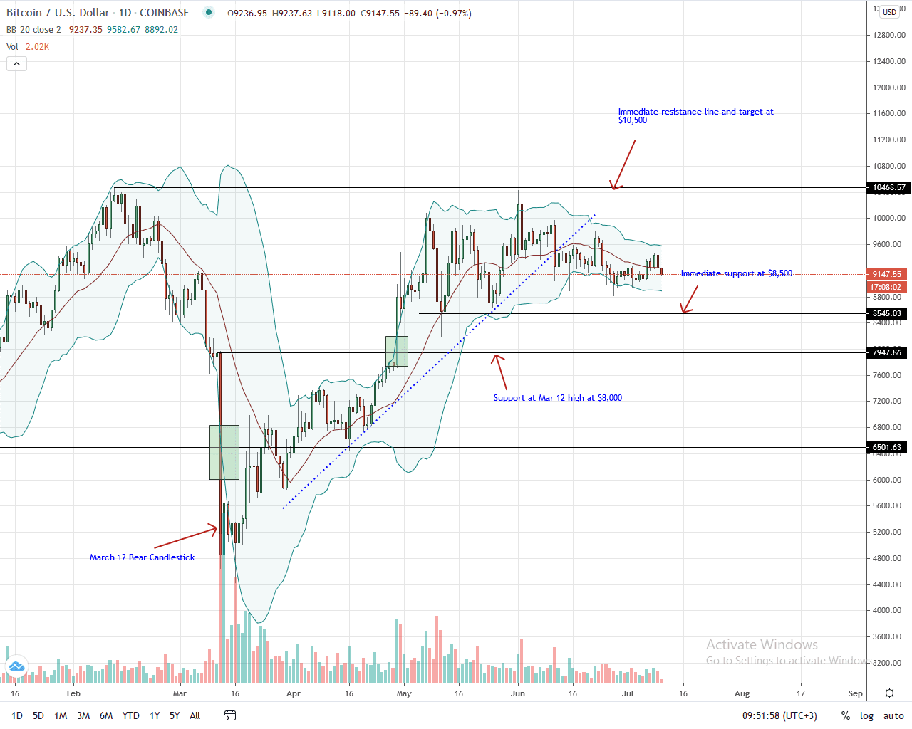 Bitcoin Daily Chart for July 10, 2020