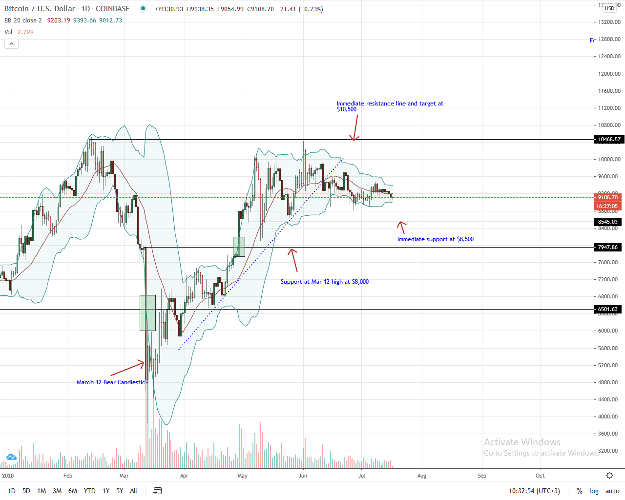 Bitcoin Daily Chart for July 17, 2020