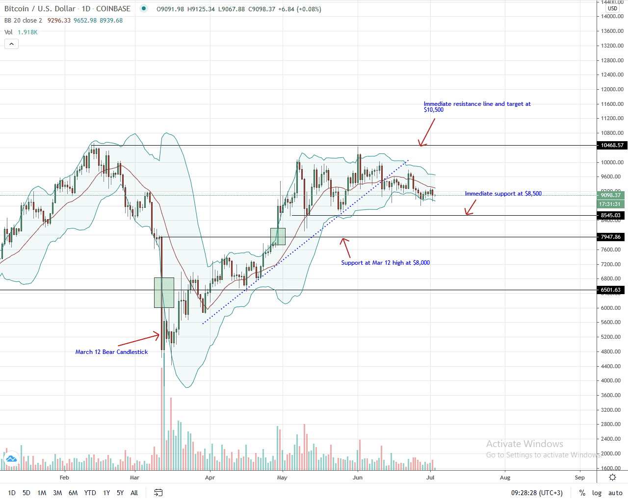 Bitcoin Daily Chart for July 3, 2020