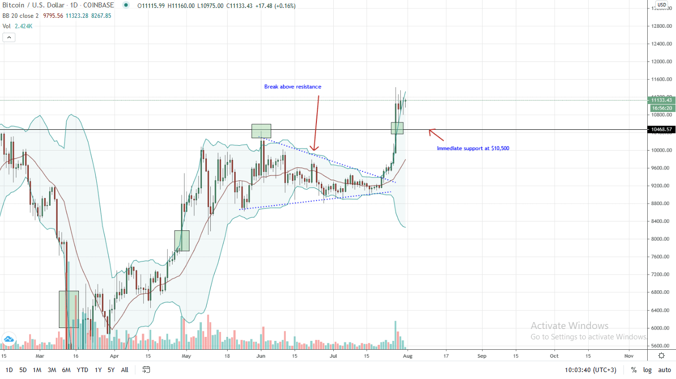 Bitcoin Price Daily Chart for July 31, 2020