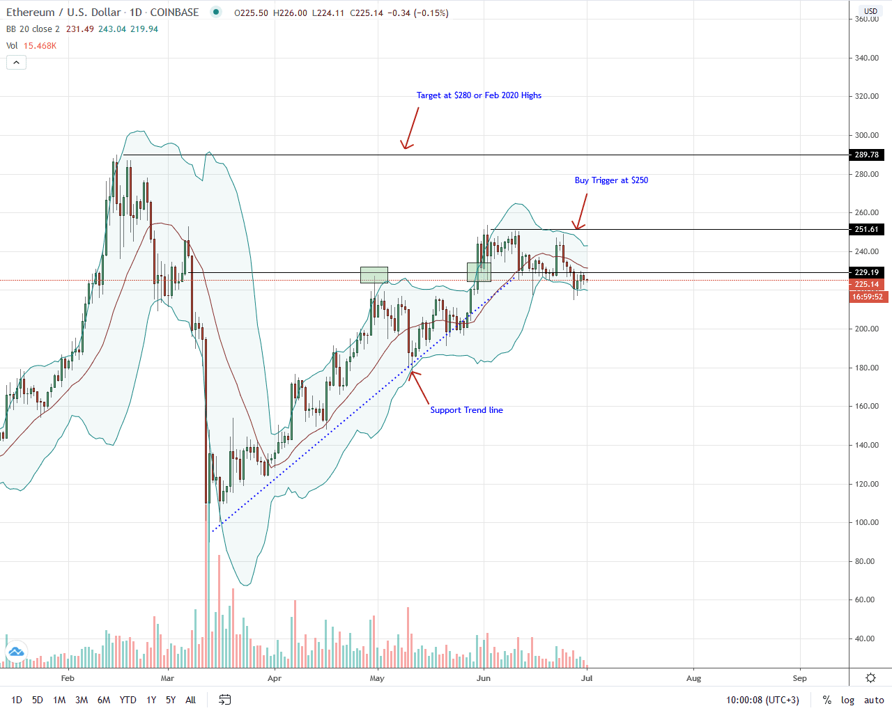 Ethereum Daily Chart for July 1, 2020