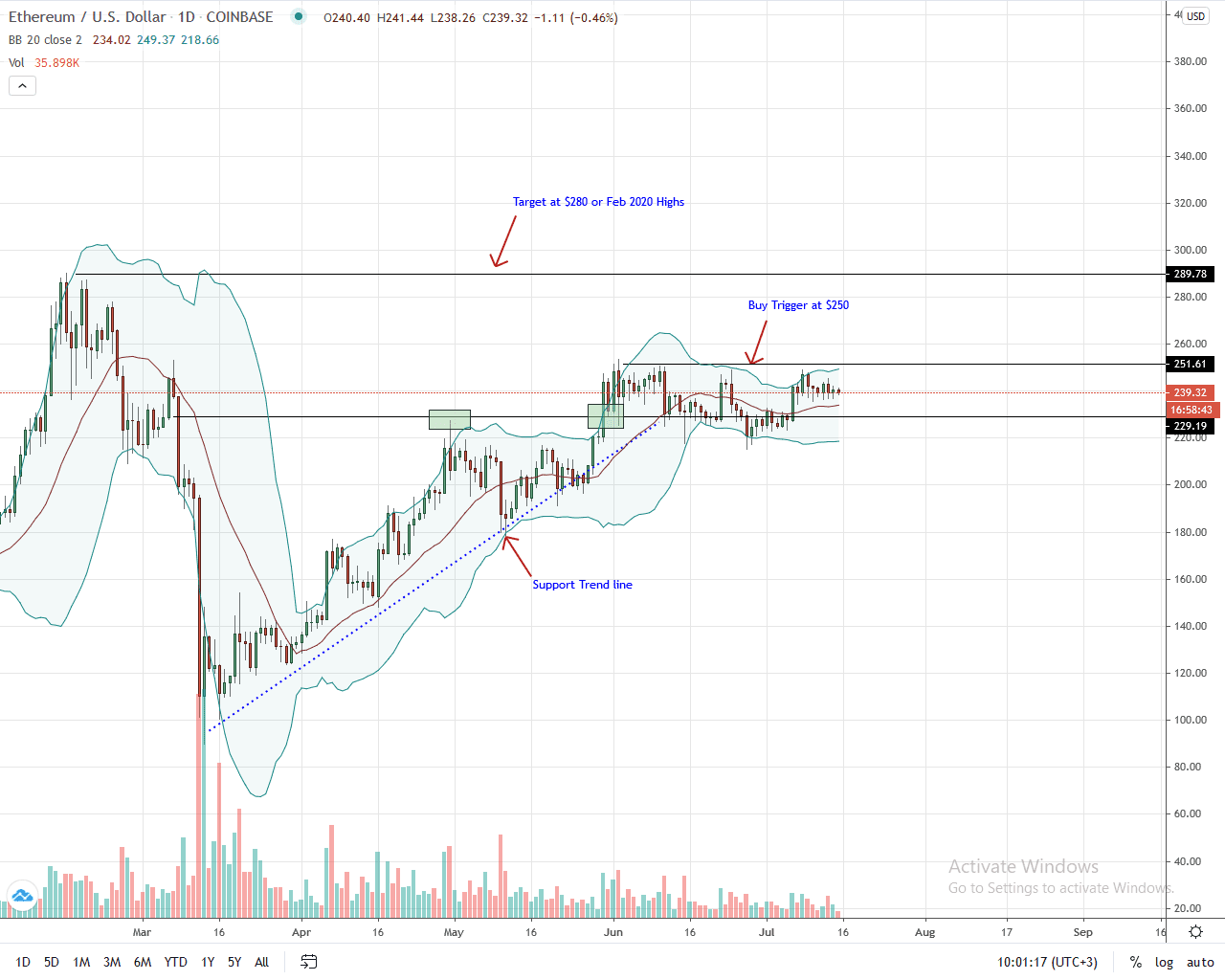 Ethereum Daily Chart for July 15, 2020