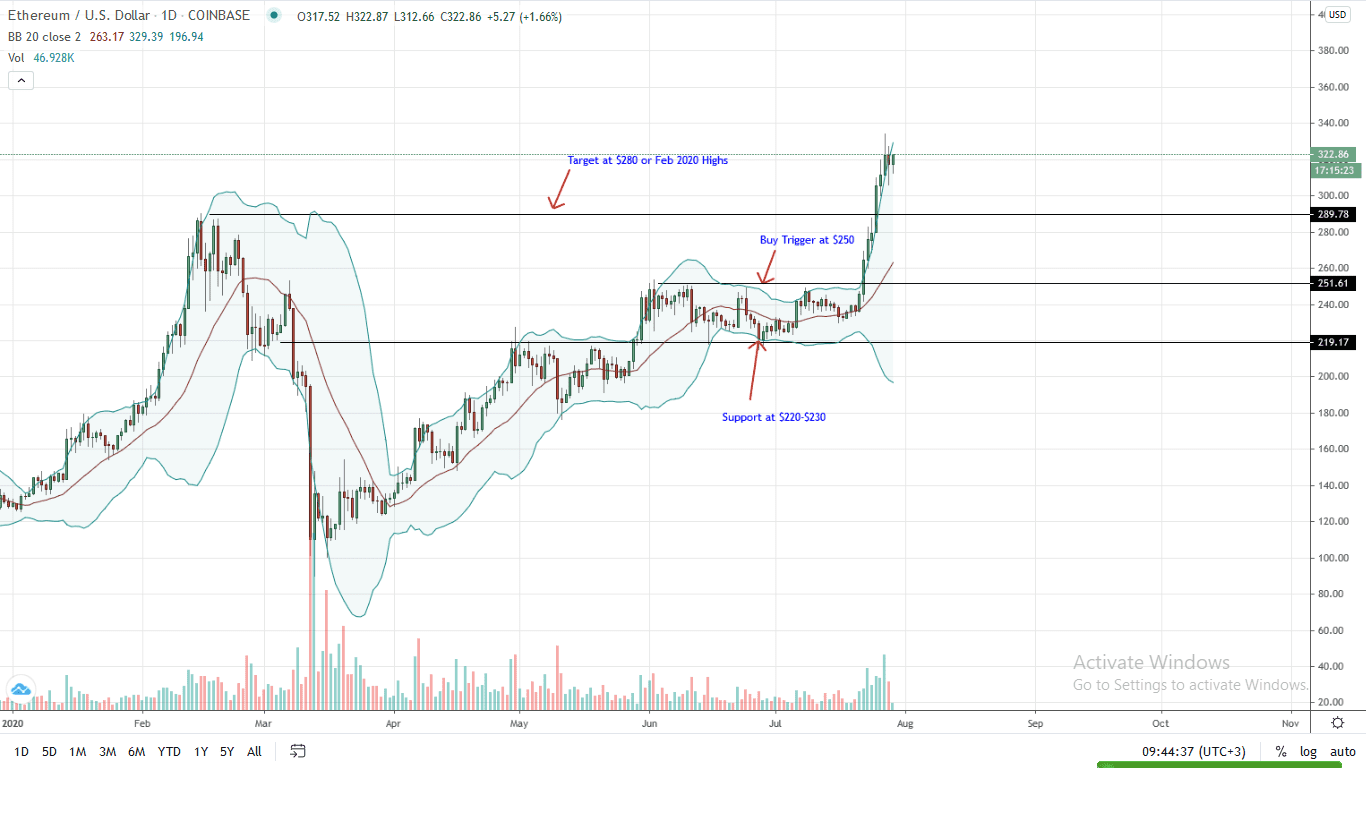 Ethereum Daily Chart for July 29