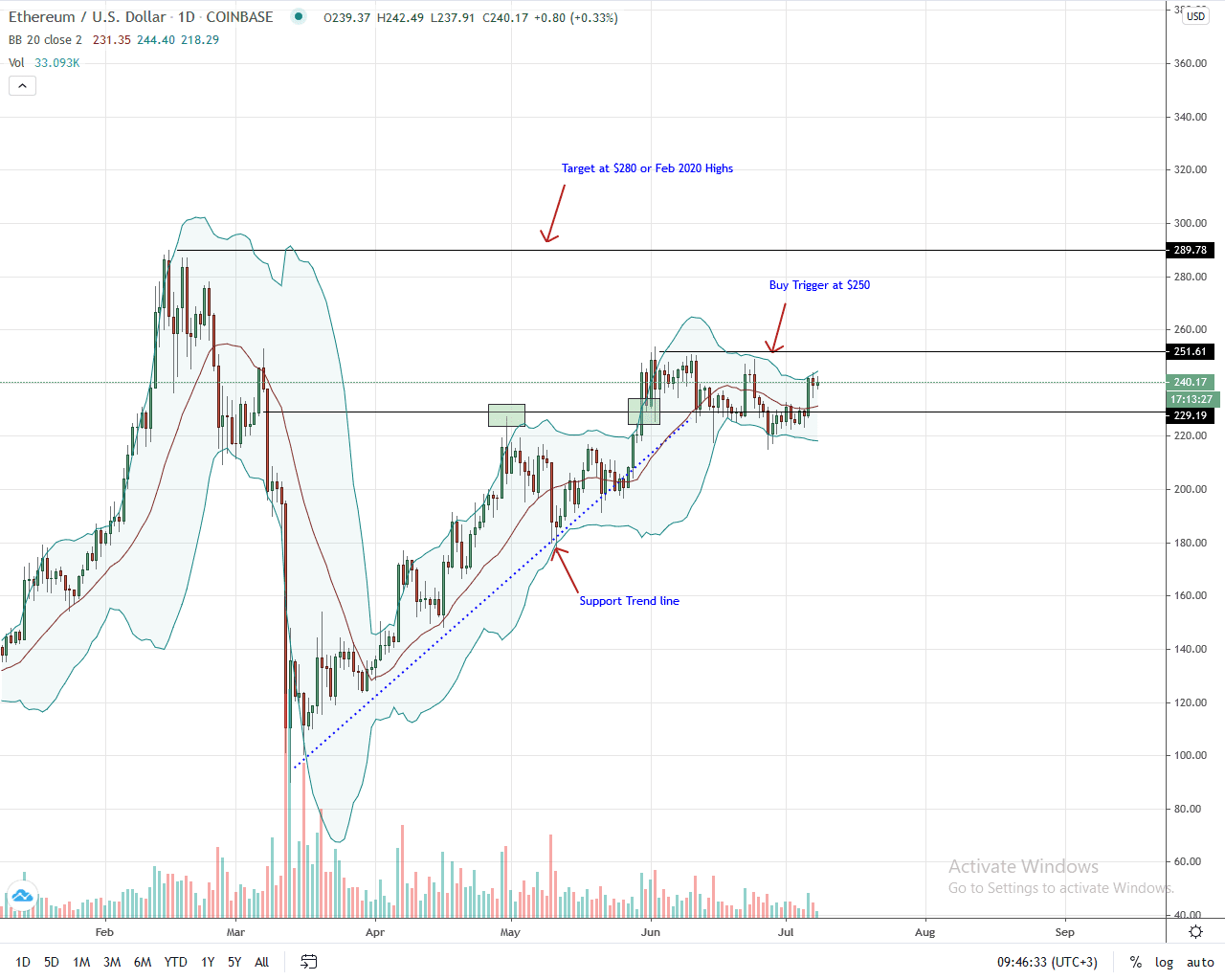 Ethereum Daily Chart for July 8, 2020