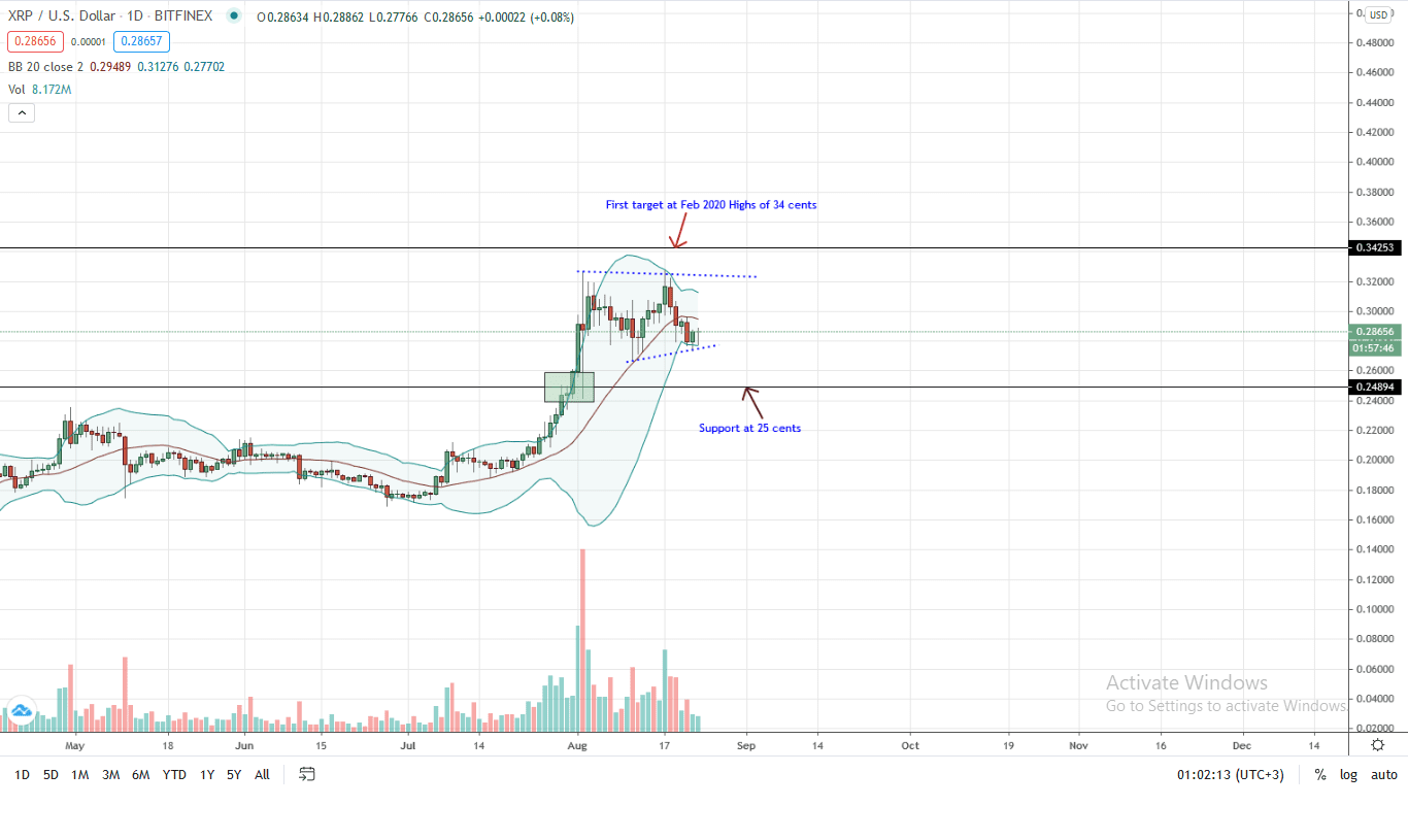 Ripple Price Daily Chart for Aug 24