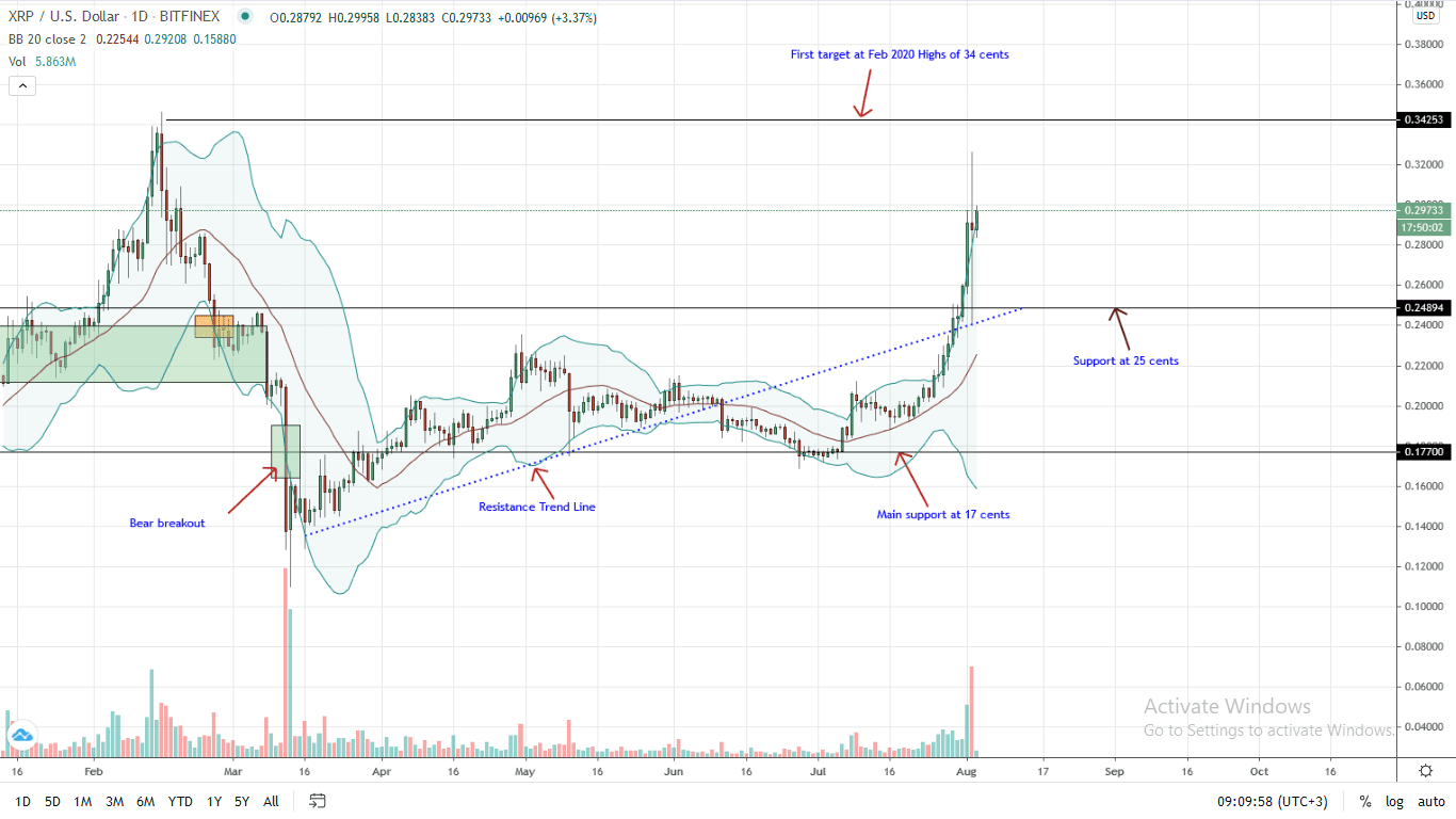 Ripple Price Daily Chart for Aug 3, 2020
