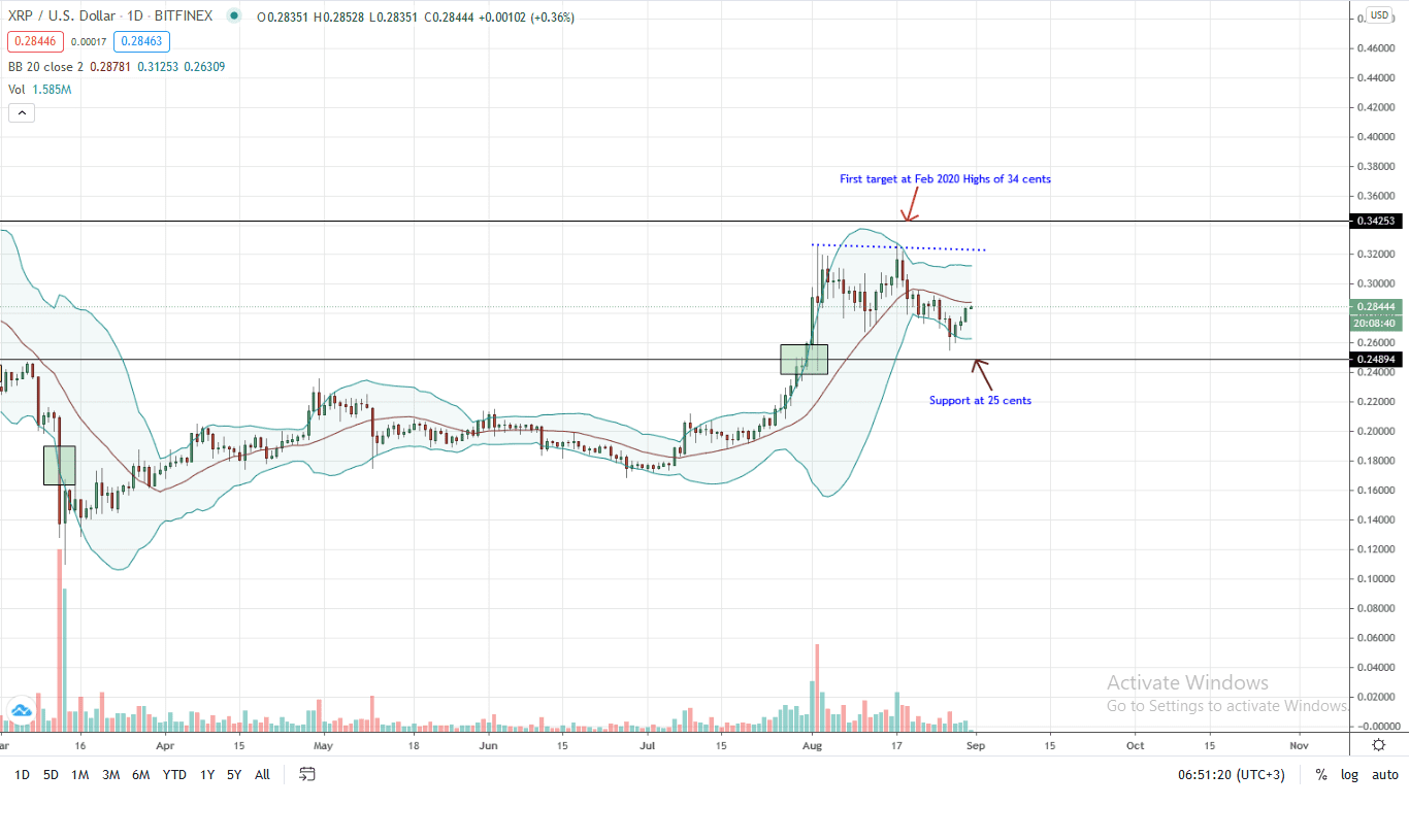 Ripple Price Daily Chart for Aug 31