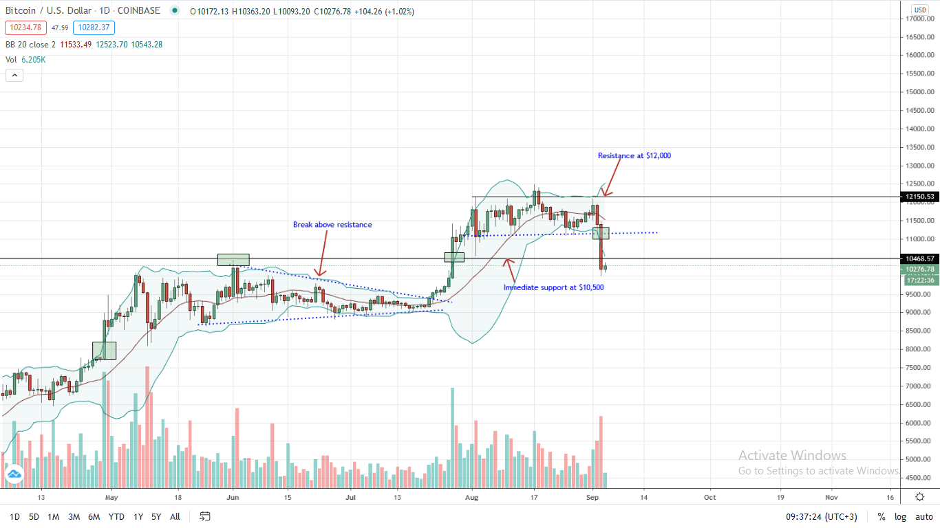 Bitcoin Price Daily Chart Sep 4