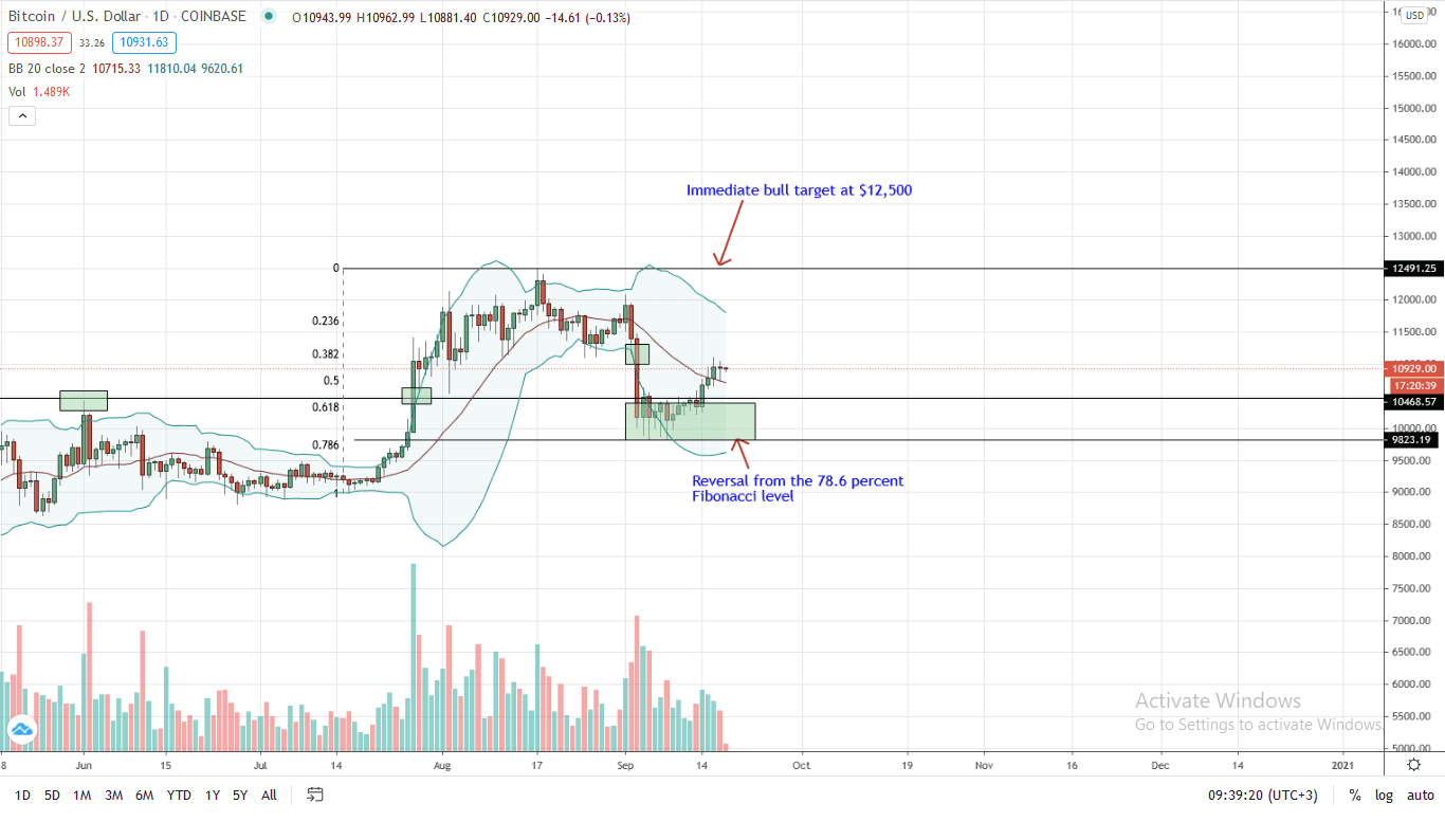Bitcoin Price Daily Chart for Sep 18
