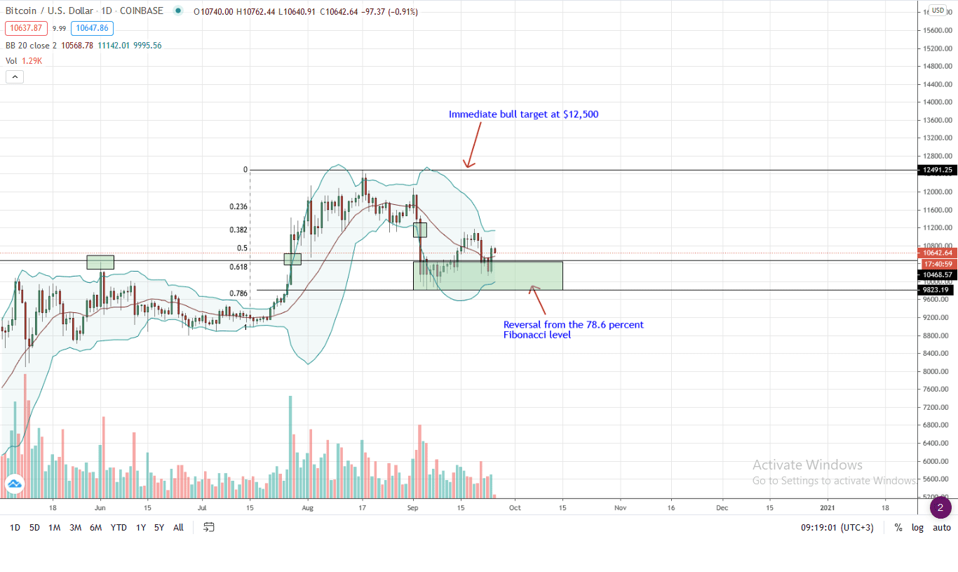 Bitcoin Price Daily Chart for Sep 25