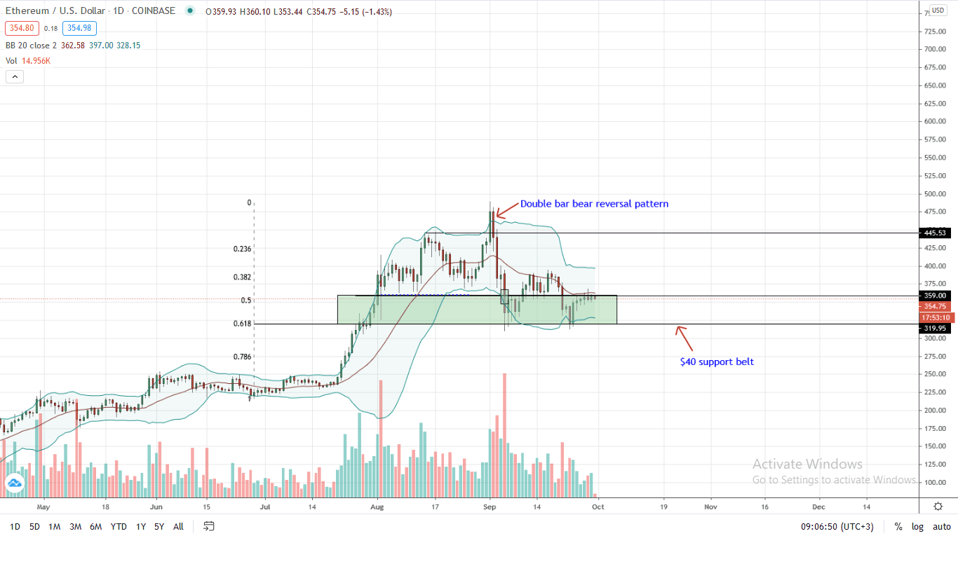 Ethereum Price Daily Chart for Sep 30 (1)