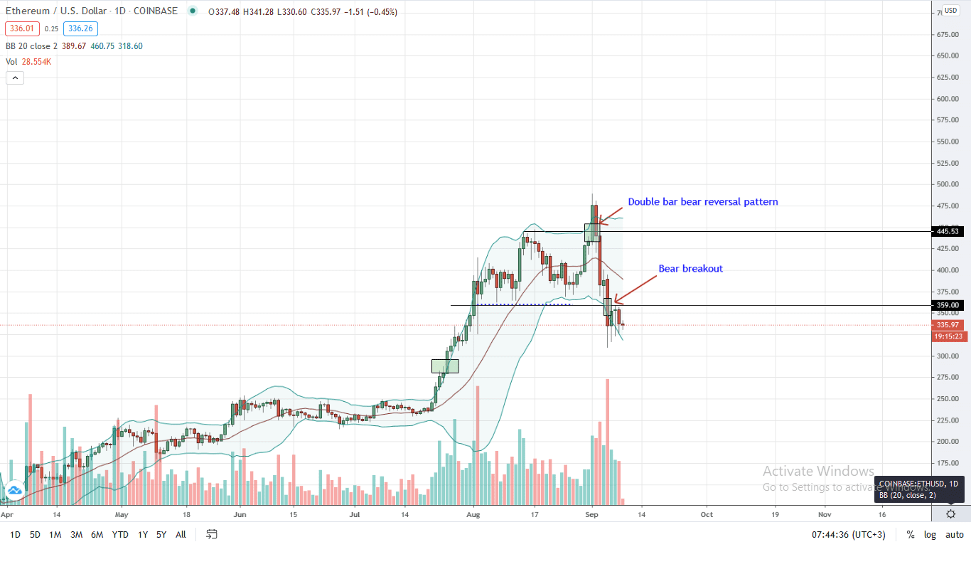 Ethereum Price Daily Chart for Sep 9