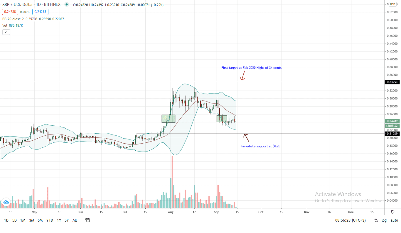 Ripple Price Daily Chart for Sep 14