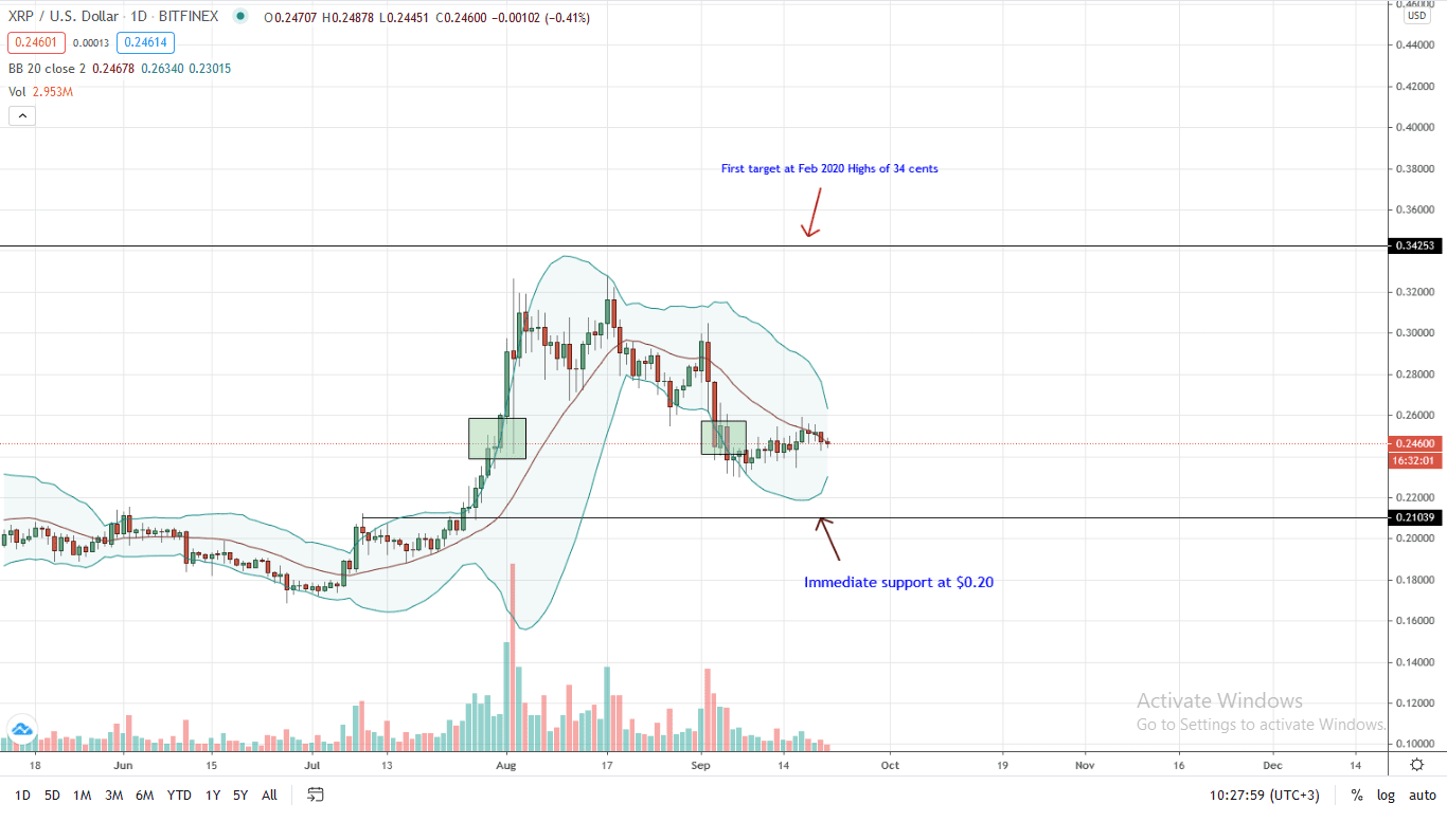 Ripple Price Daily Chart for Sep 21