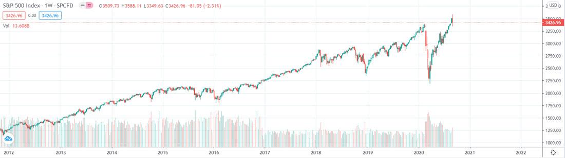 trading view btc