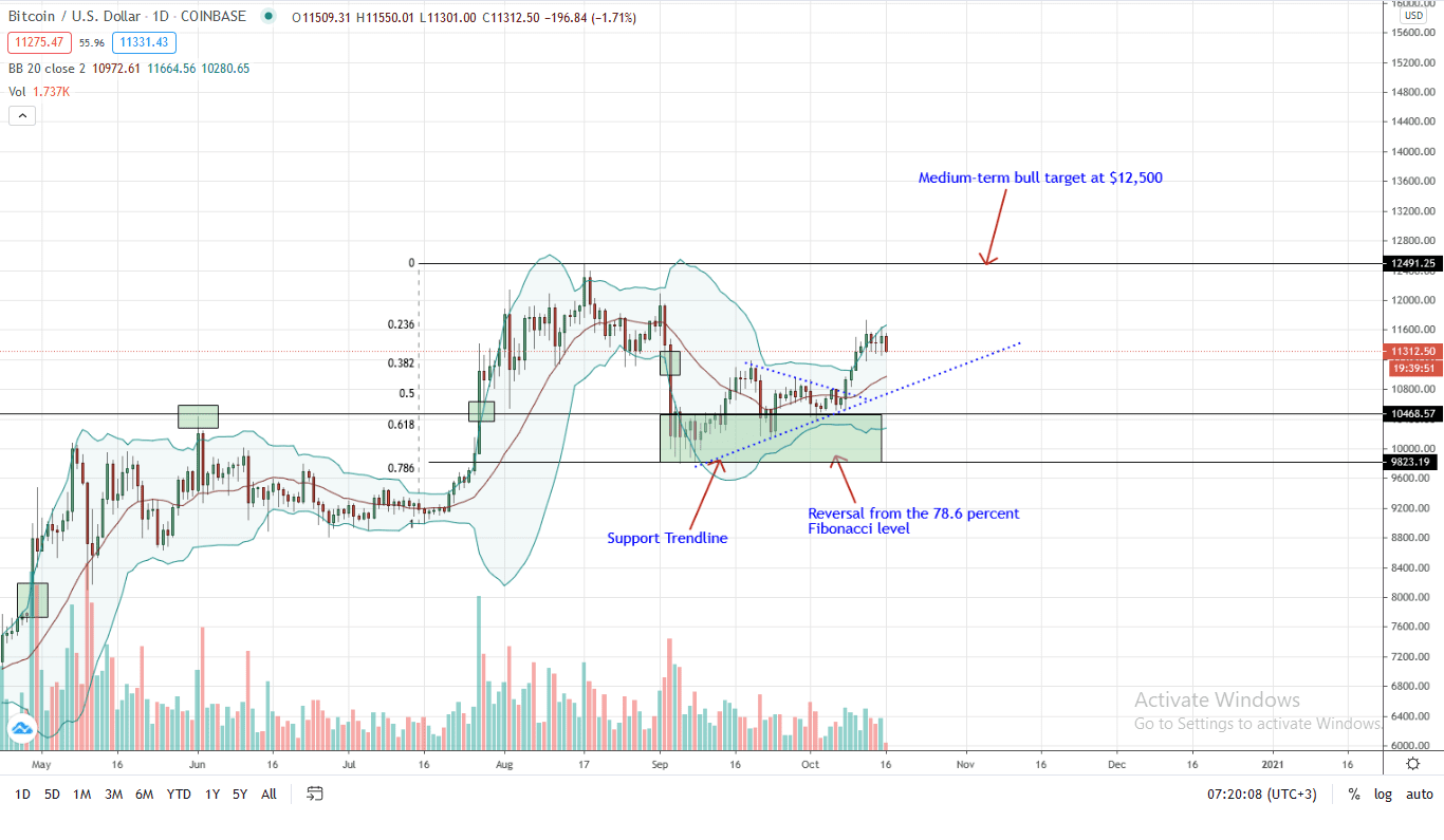 Bitcoin Price Daily Chart for Oct 16