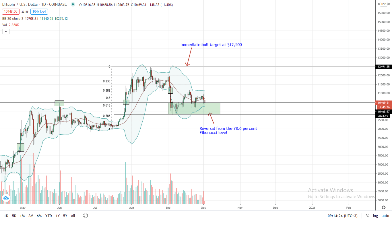 Bitcoin Price Daily Chart for Oct 2