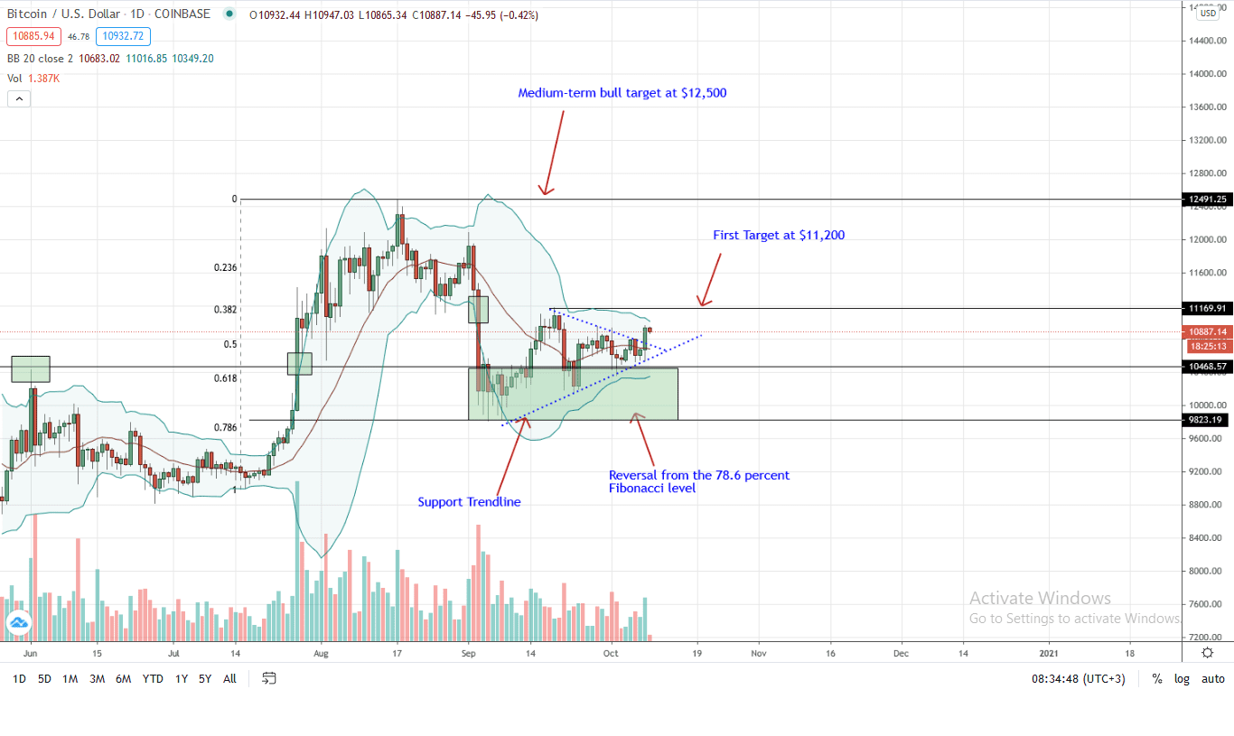 Bitcoin Price Daily Chart for Oct 9