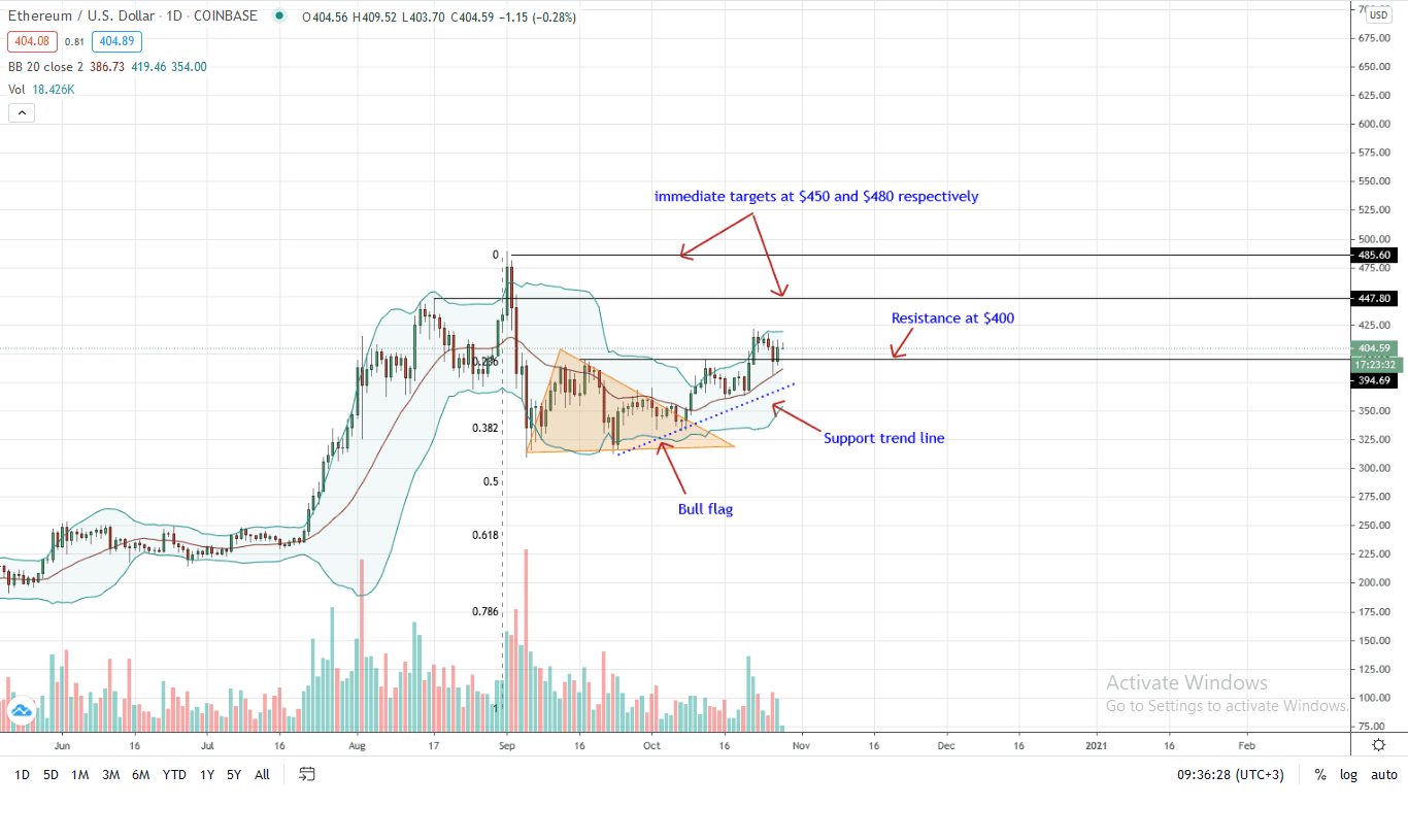 Ethereum Daily Chart for Oct 28