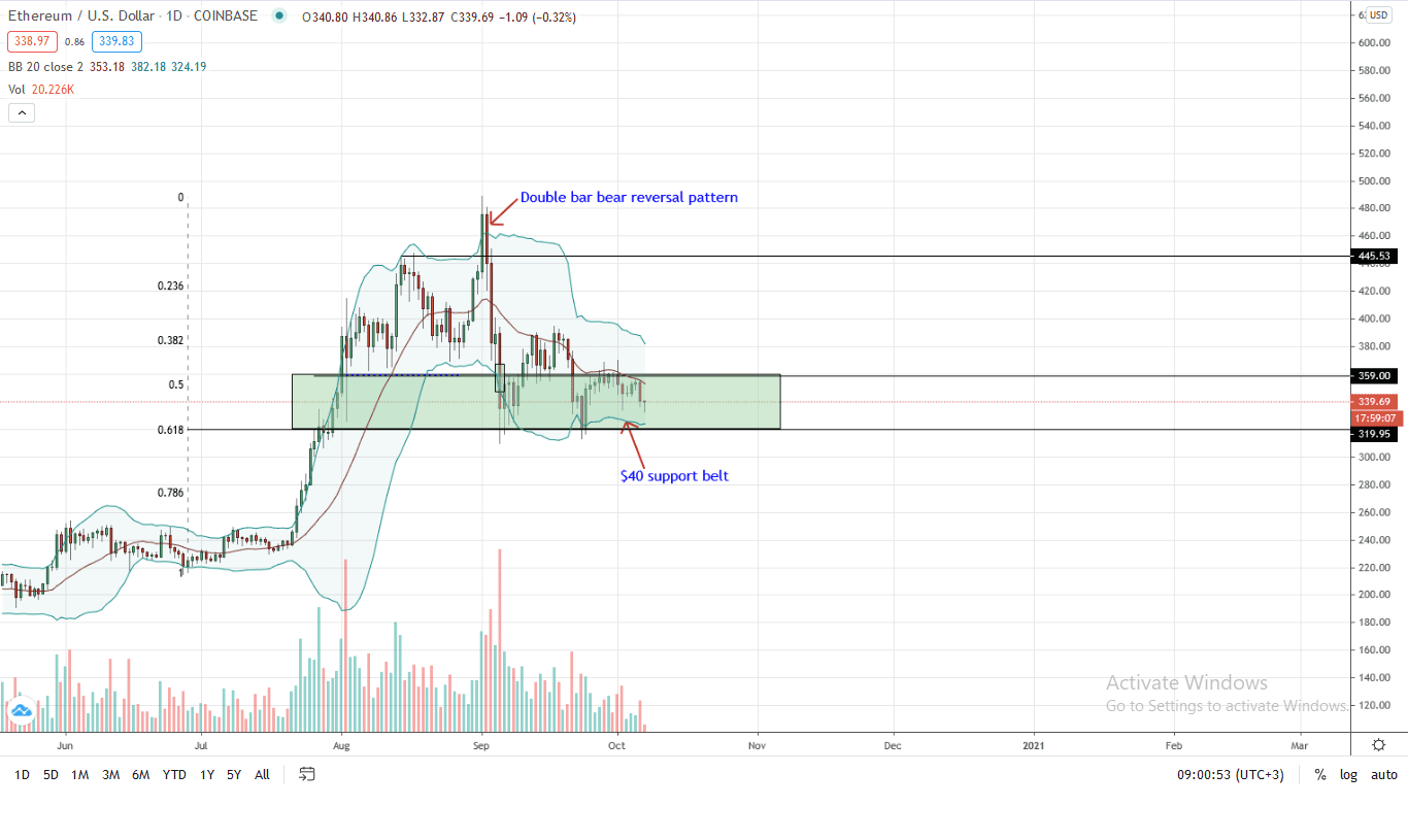 Ethereum Price Daily Chart for Oct 7