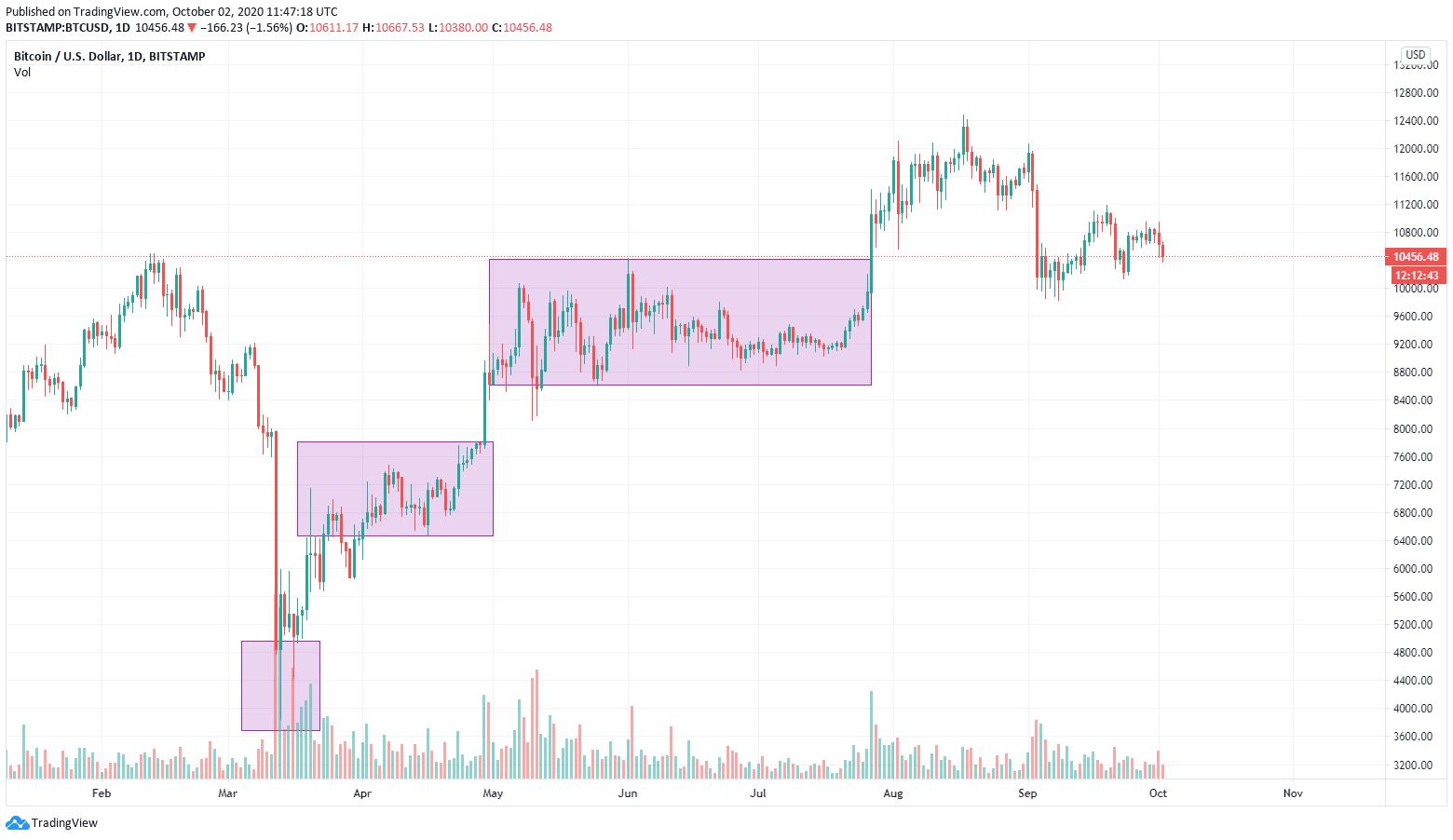 btc charts 2
