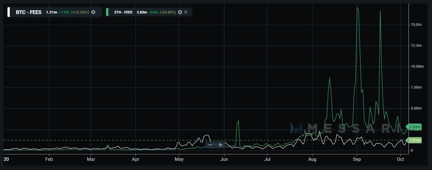 eth fees chart