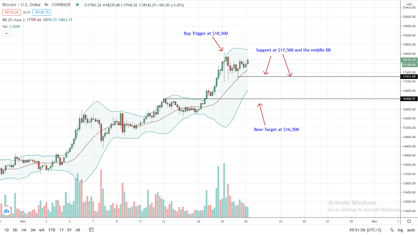 Bitcoin Price 4HR Chart for Nov 20