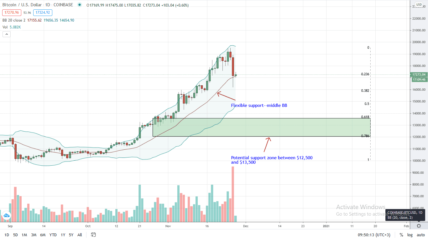 Bitcoin Price Daily Chart for Nov 27