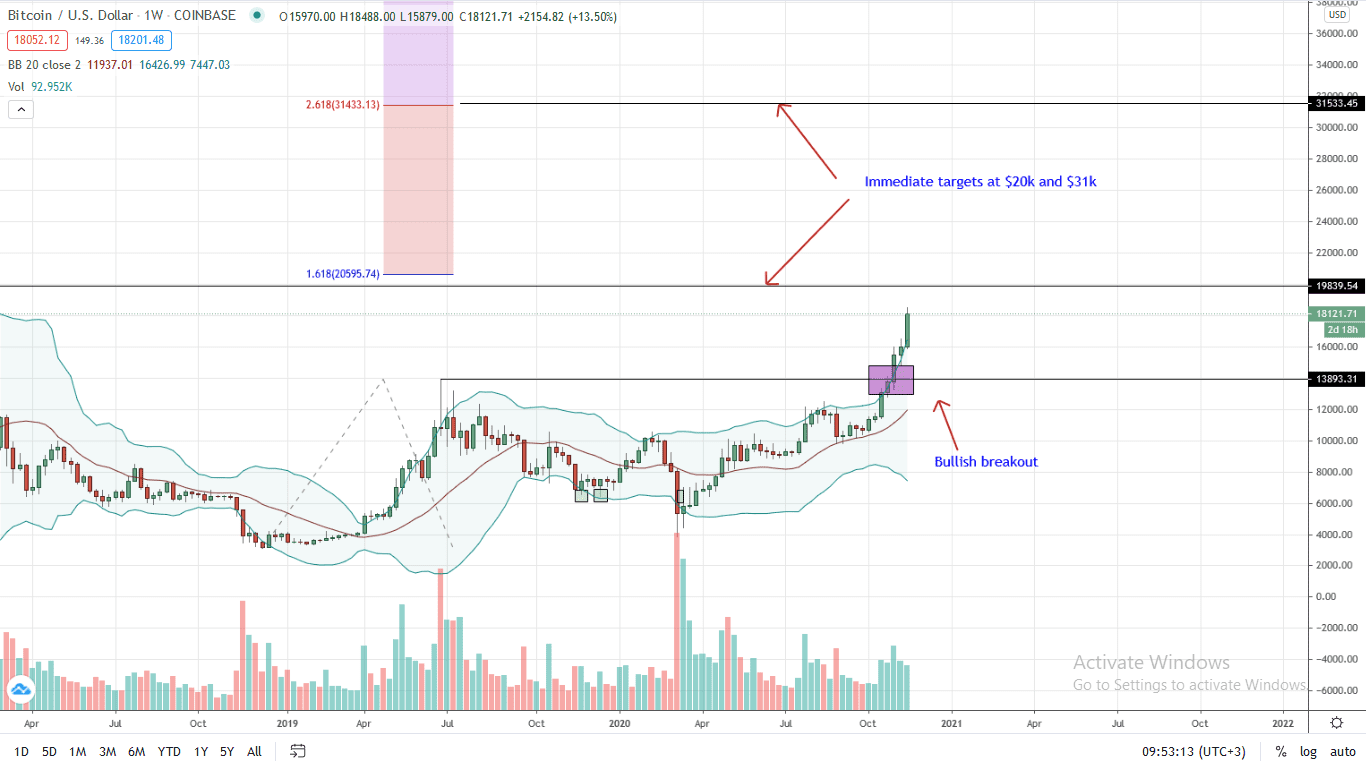 Bitcoin Price Weekly Chart for Nov 20