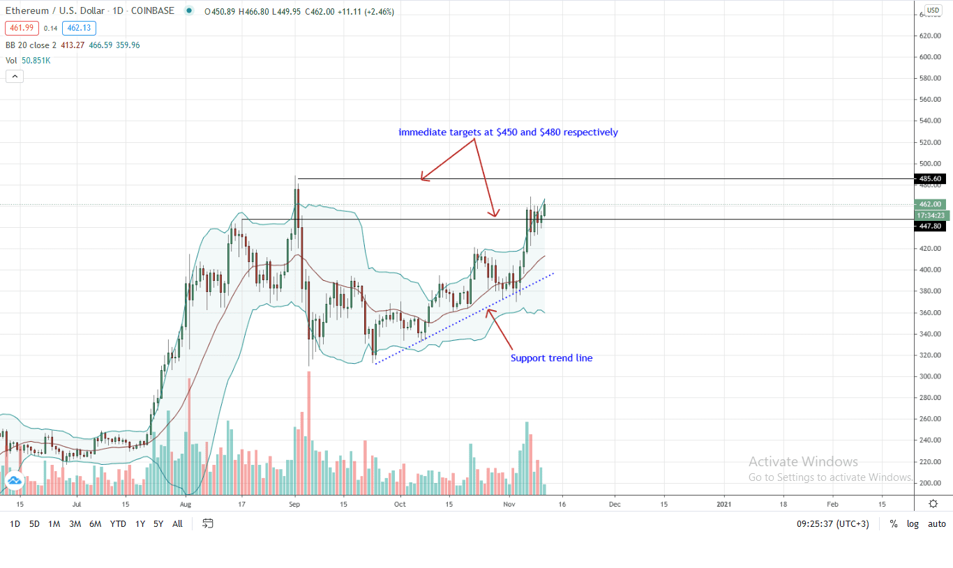 Ethereum Daily Chart for Nov 11