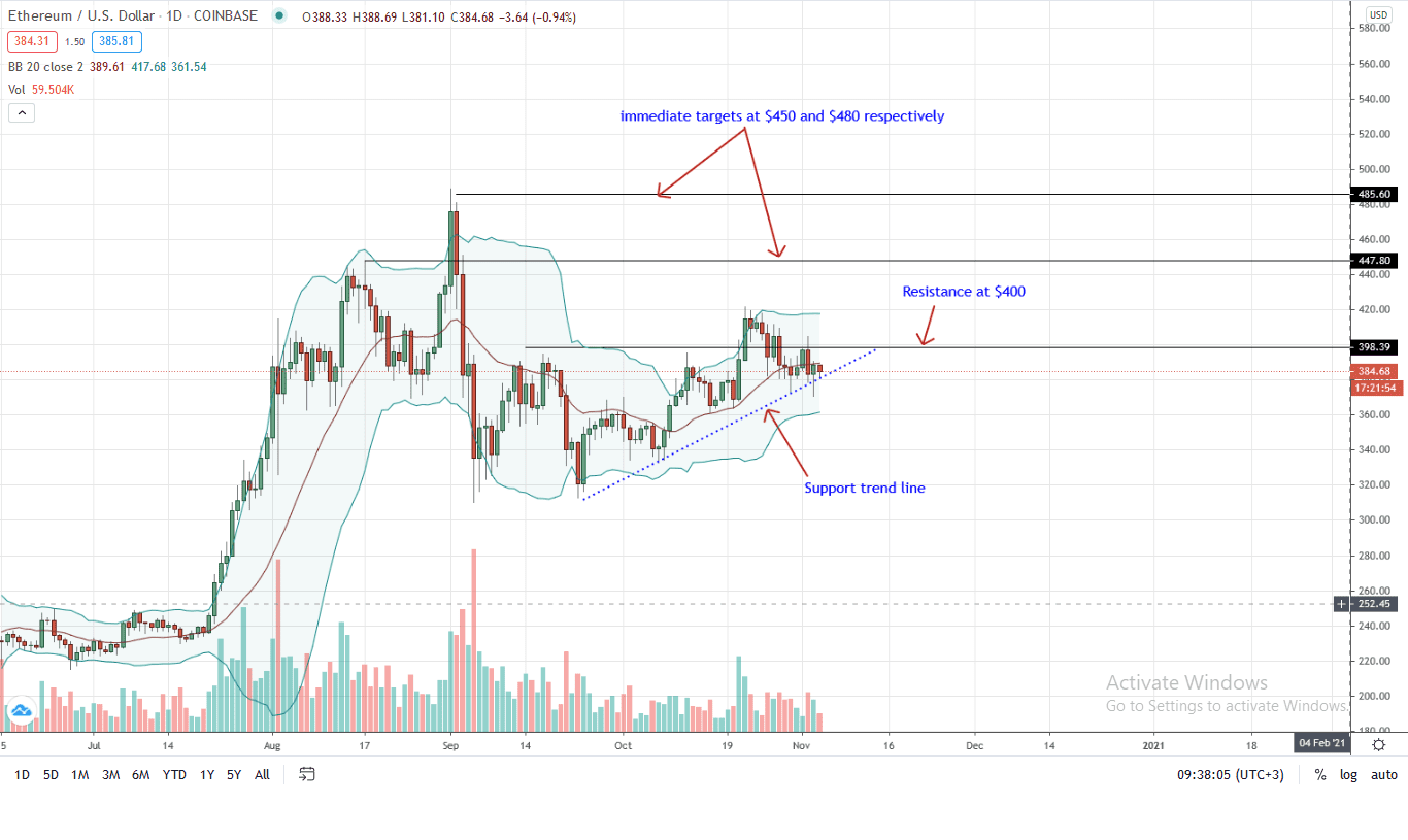 Ethereum Daily Chart for Nov 4