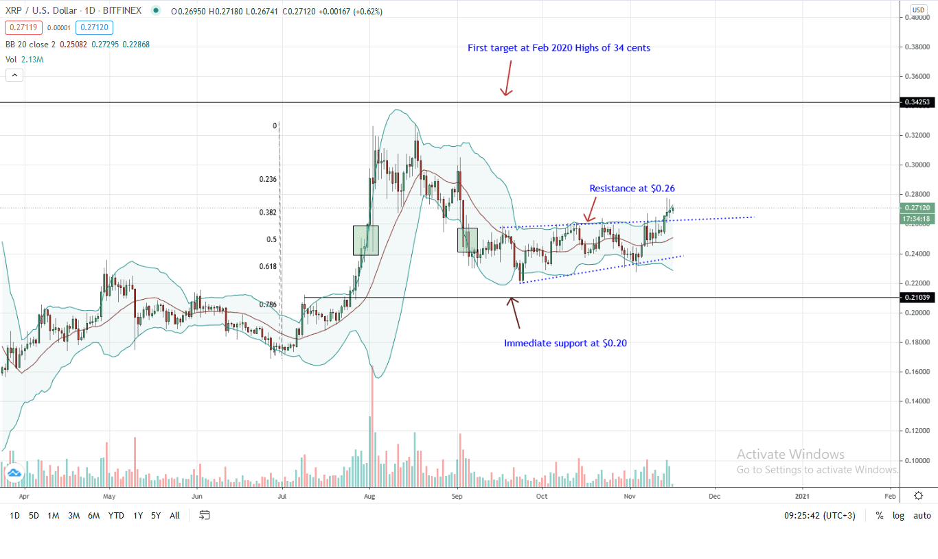 Ripple Daily Chart for Nov 16