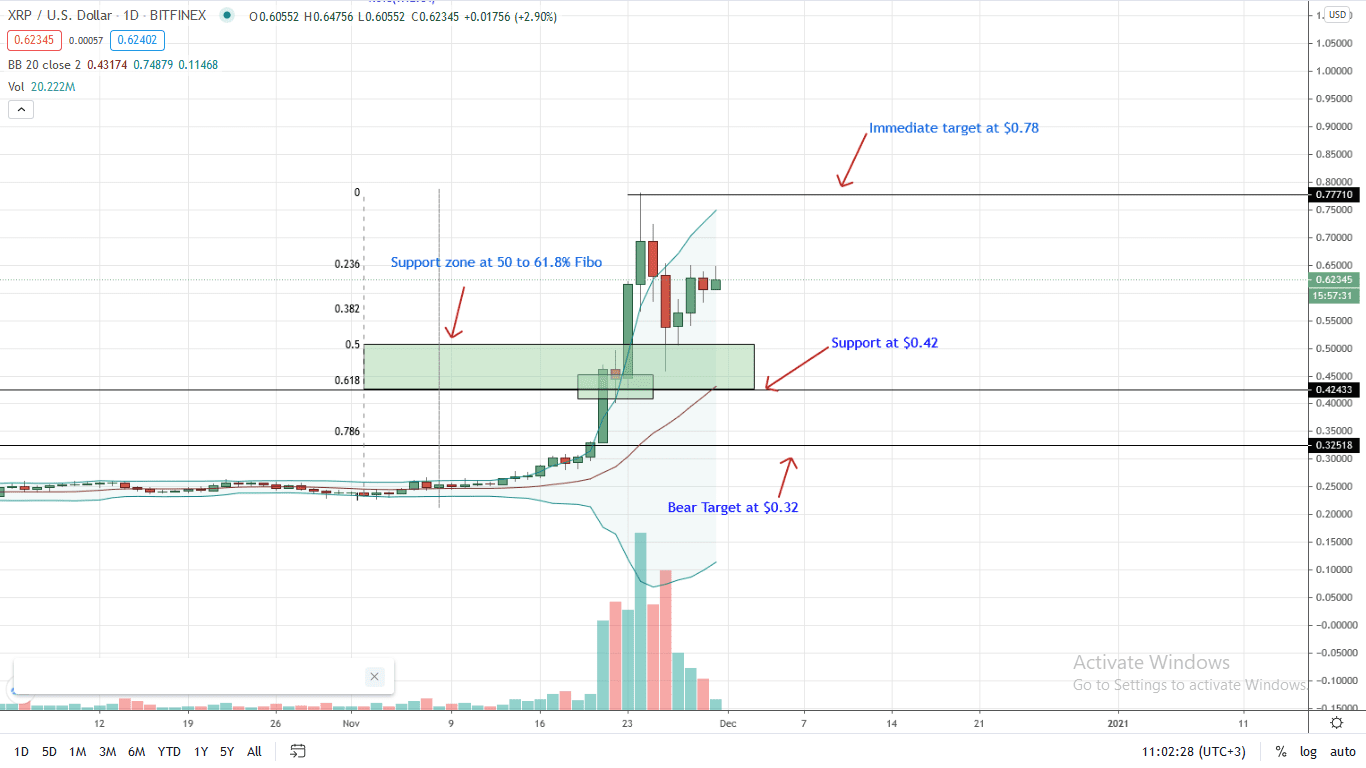 Ripple Price Daily Chart for Nov 30 (1)