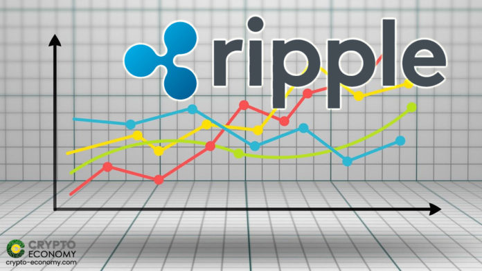 Ripple adds 13% in a bullish breakout, XRP Buyers Targeting $1.9