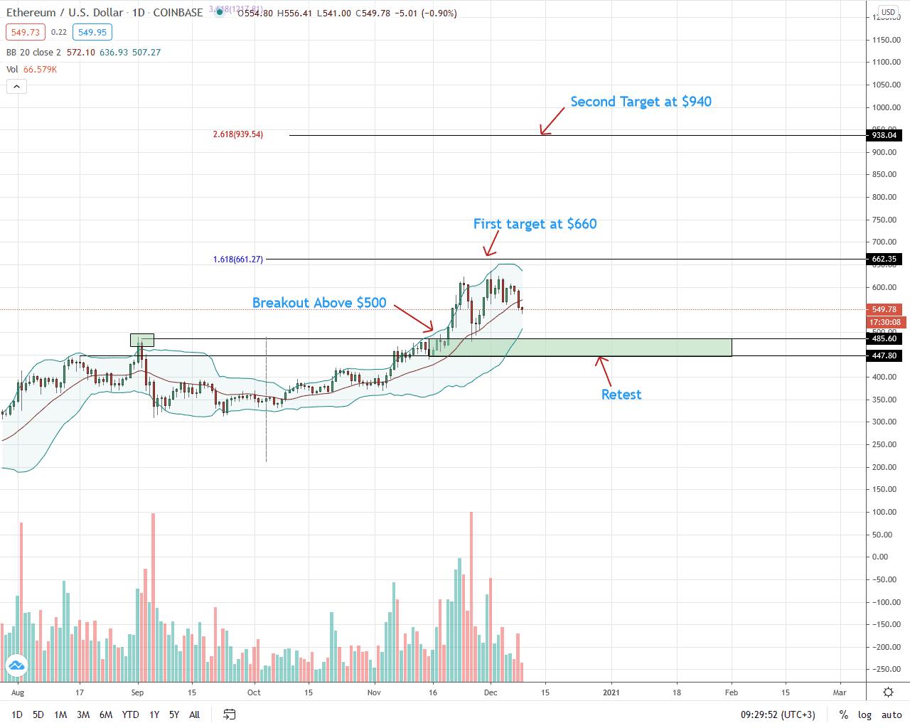 Ethereum Price Analysis for Dec 9