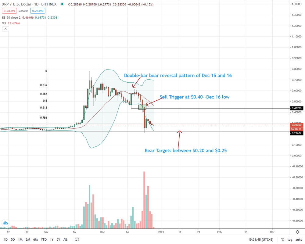 Ripple Price Analysis - XRP Stabilizes above $0.25, will Coinbase Delist the coin?