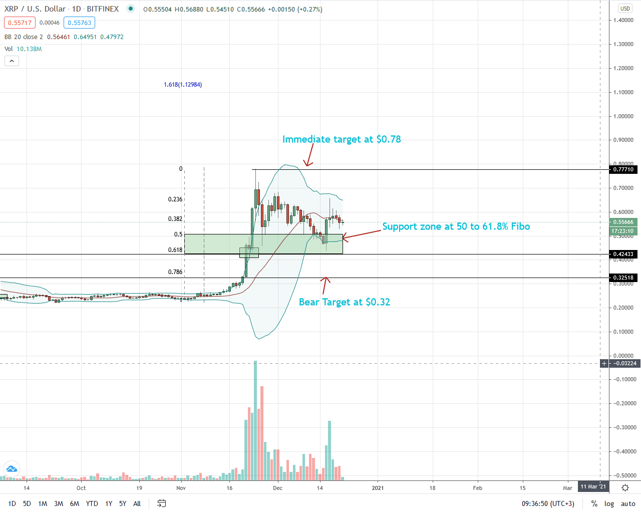 Ripple Price Daily Chart