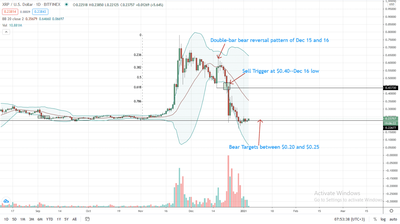 Ripple Price Daily Chart for Jan 4